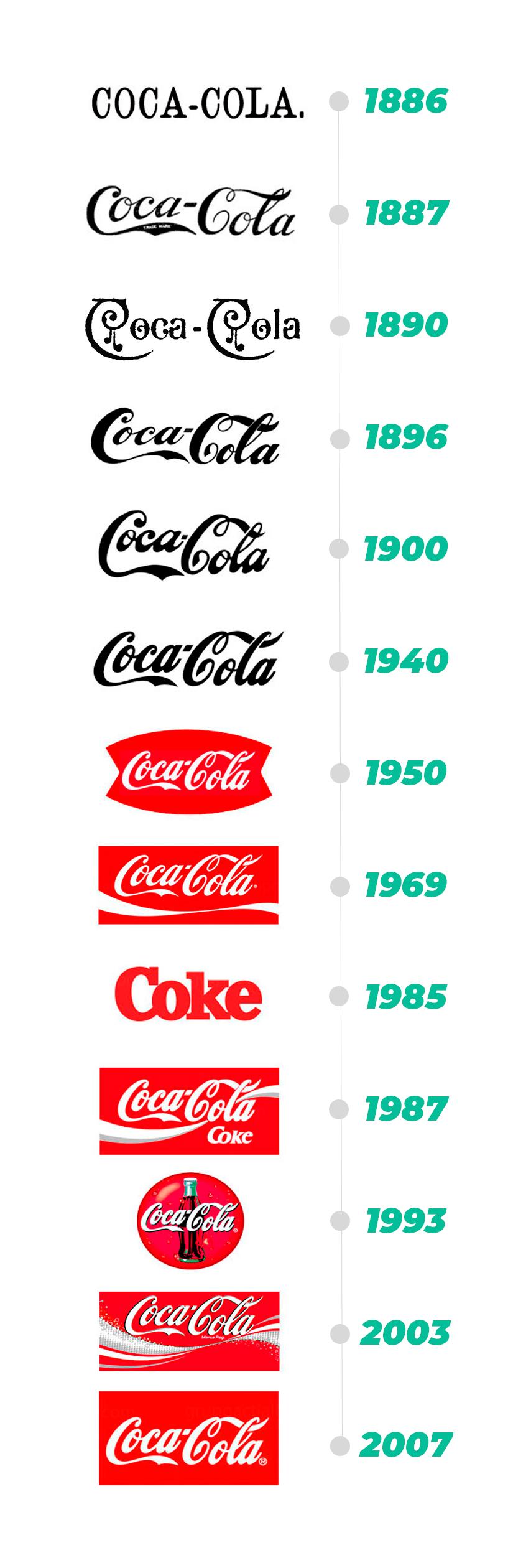 evolucion-logo-coca-cola-2